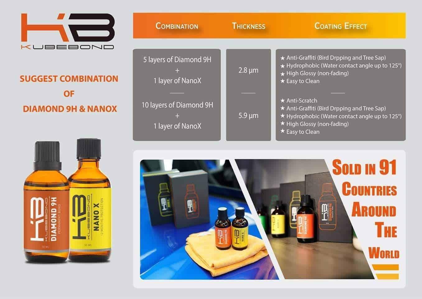 Bao phủ Nano Ceramic thương hiệu Kubebond là lựa chọn phổ biến của người dùng xe hơi